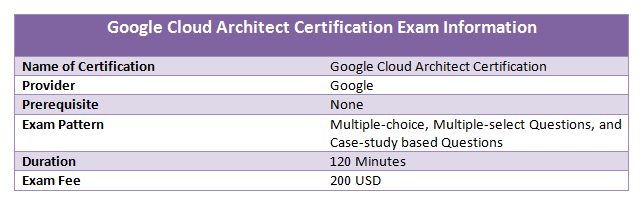 certified cloud professionals