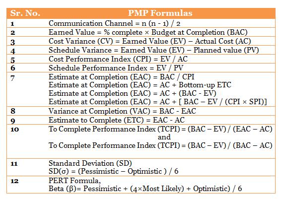 pmp exam cheat sheet seatle davidjoel co PMBOK Communication Plan Template Project Management Process Groups 5th Edition