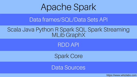 features of Apache Spark