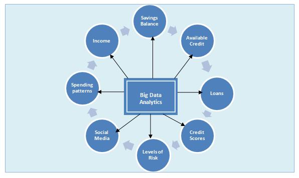 Big Data Analytics is Banking