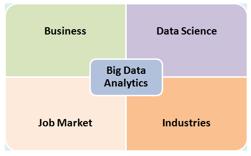 Why is big data analytics so important?