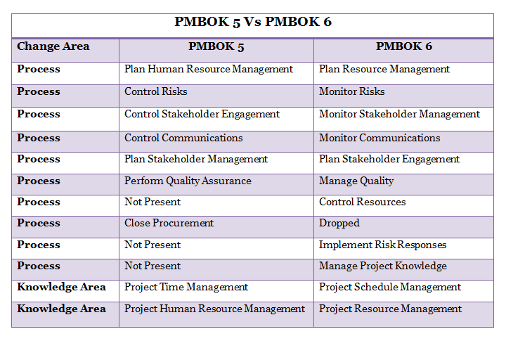 Is Pmp Exam Totally Changed After Pmbok 6 Latest Edition