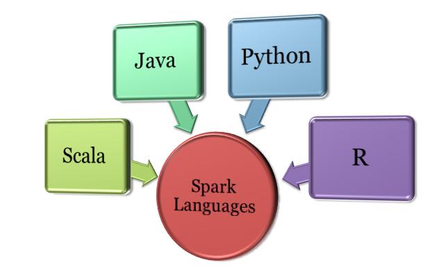 Apache Spark Languages