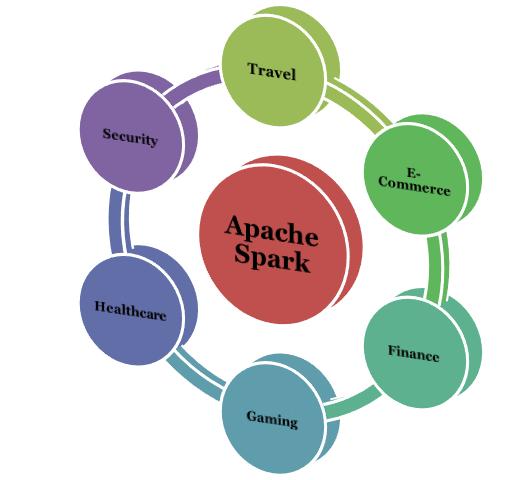 apache spark use cases